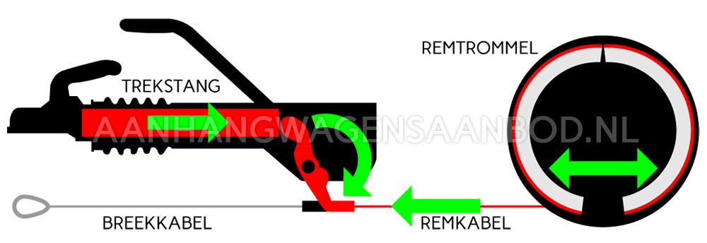 Schematische afbeelding die laat zien hoe de oplooprem van een aanhangwagen werkt